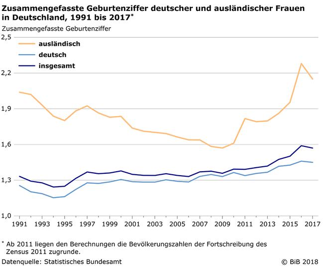 https://www.bib.bund.de/DE/Aktuelles/2018/Bilder/2018-12-10-Zusammengefasste-Geburtenziffer-1991-2017.png?__blob=normal&v=3