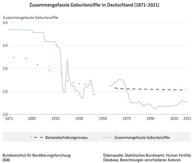 https://www.bib.bund.de/DE/Fakten/Fakt/Bilder/F08-Zusammengefasste-Geburtenziffer-ab-1871.jpg?__blob=normal&v=5