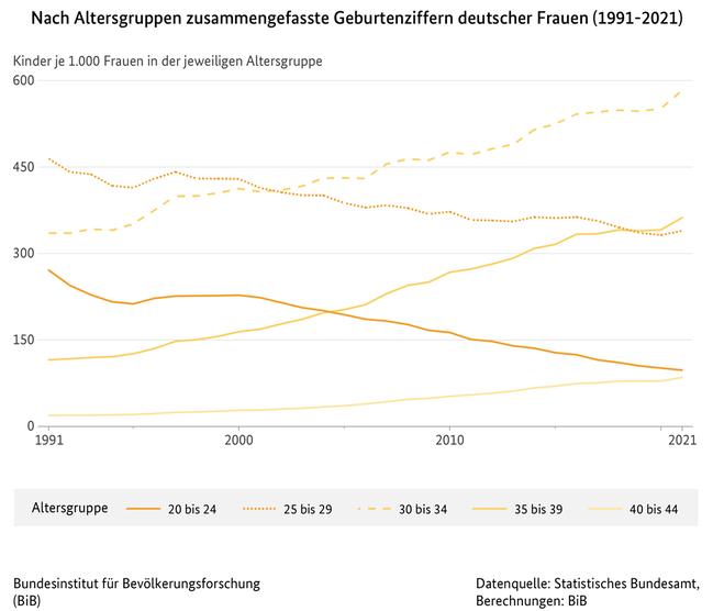https://www.bib.bund.de/DE/Fakten/Fakt/Bilder/F14-Zusammengefasste-Geburtenziffer-deutsche-Frauen-ab-1991.jpg?__blob=normal&v=4