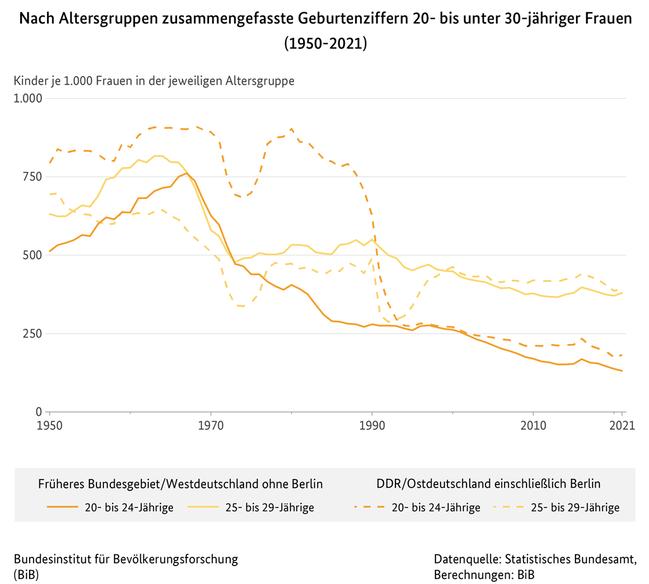 https://www.bib.bund.de/DE/Fakten/Fakt/Bilder/F15-Zusammengefasste-Geburtenziffer-Alter-20-29-West-Ost-ab-1950.jpg?__blob=normal&v=4