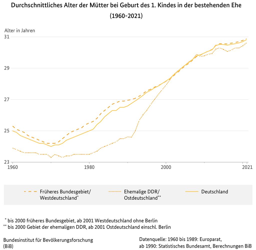 Bib Fakten Durchschnittliches Alter Der Mutter Bei Geburt Des 1 Kindes In Der Bestehenden Ehe In Deutschland West Und Ostdeutschland 1960 2019