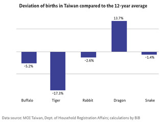 The picture shows a bar chart which illustrates the deviation of birth rates in Taiwan compared to the 12-year average. (refer to: How Tiger and Dragon Influence Reproductive Behaviour)