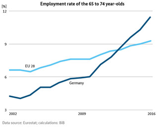 Line Chart of Employment rate of the 65 to 74 year-olds (refer to: One in Nine Aged between 65 and 74 is Gainfully Employed)