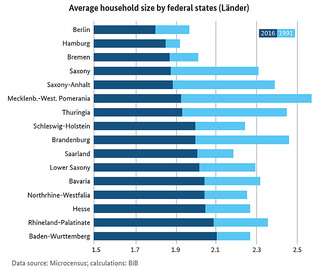 Bar Chart of Average Household Size by Federal States (Länder) (refer to: Aerage Household Size Continues to Shrink)
